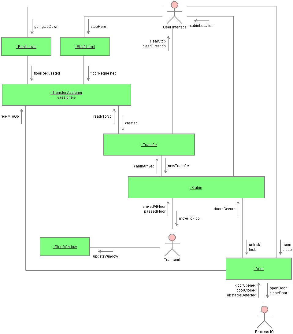 Tool read me class diagram for elevator collaboration diagram for elevator pooptronica Choice Image